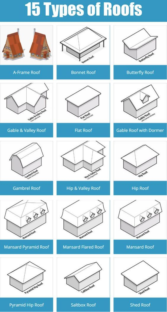 15 different types of roofs for the home.