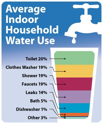 Notice that the toilet features at the very top of the list. Getting an efficient one will save a great deal of water!