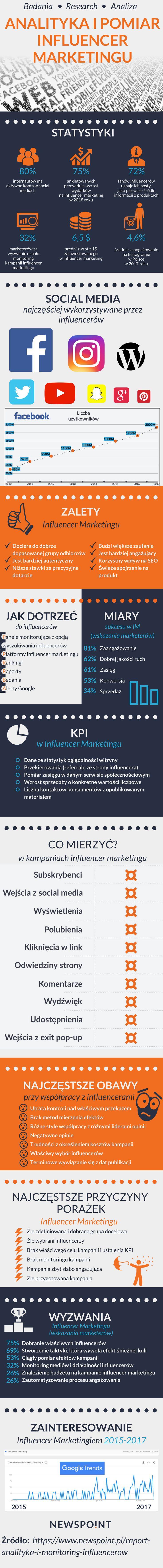 Raport do pobrania na: https://www.newspoint.pl/raport-analityka-i-monitoring-influencerow/?utm_source=InstagramInfografika&utm_medium=socialmedia&utm_campaign=RaportInfluencerMarketing