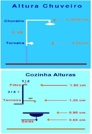 Resultado de imagem para ALTURA CORRETA DO CHUVEIRO ...