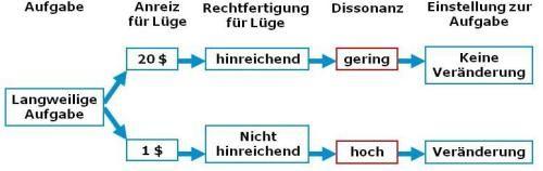 hahnzog_Sozialpsychologie_Einstellungen_Leon-Festinger-induzierte-Einwilligung-Ergebnis