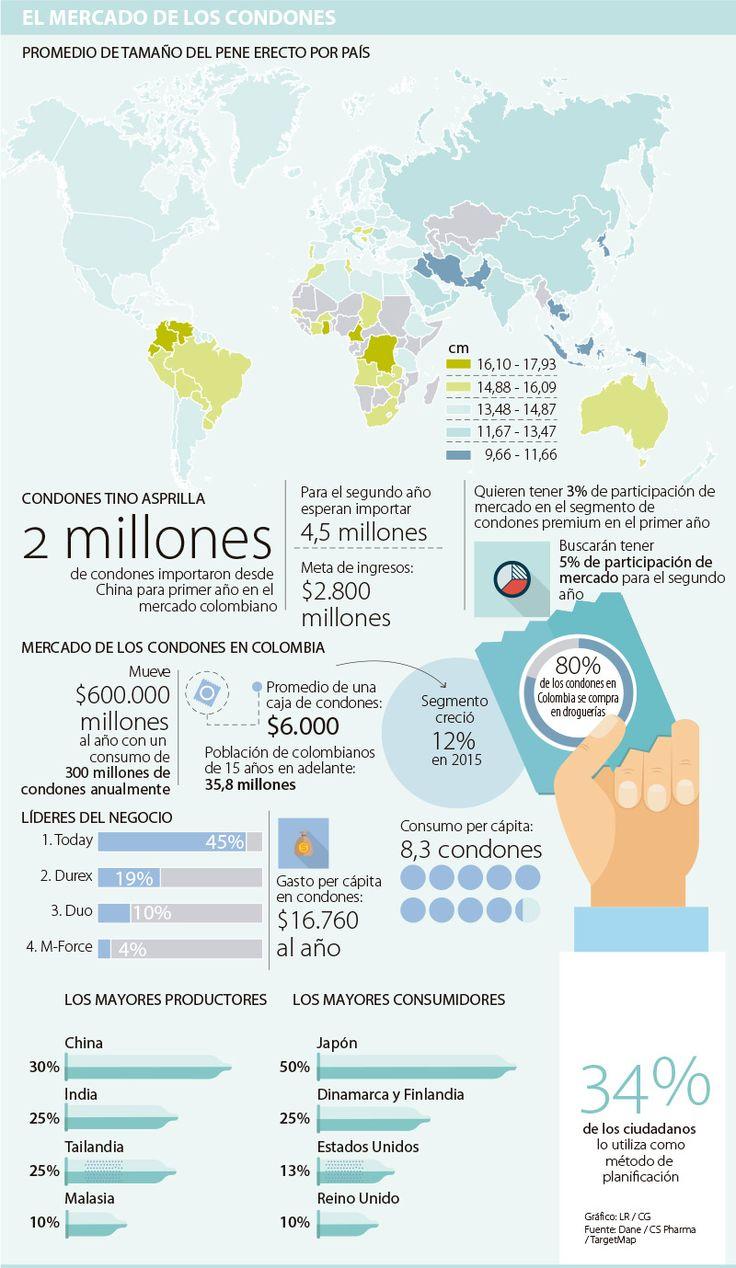 Los colombianos compran 300 millones de condones y gastan $600.000 millones al año