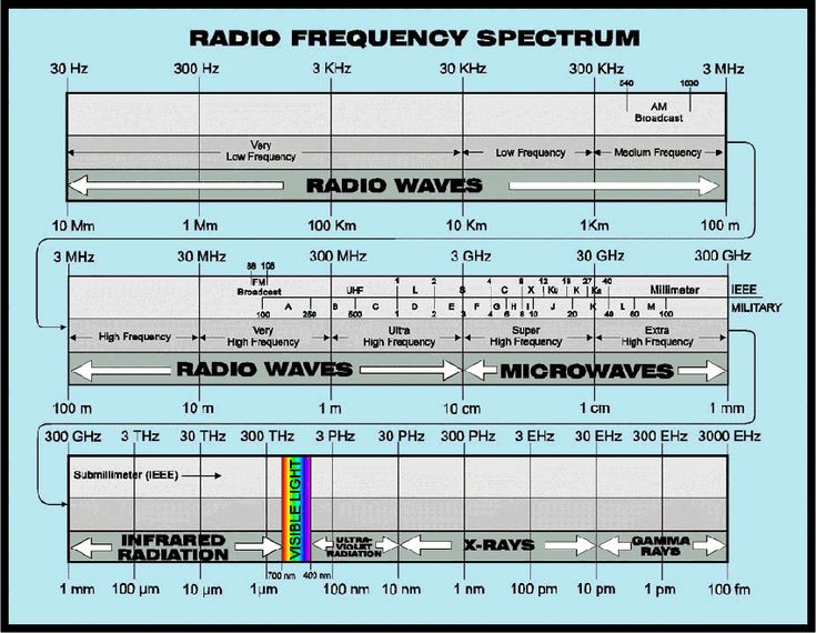 2 Meter Frequency Chart : The ultimate guide to learning about radio communication