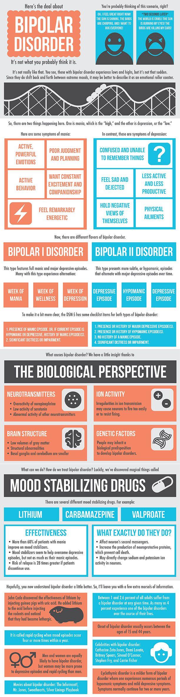 Bipolar Disorder Infographic.