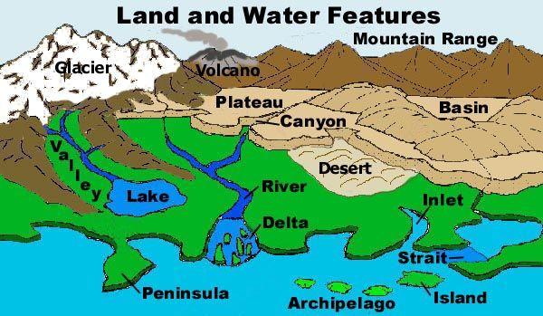 teaching geography: landforms