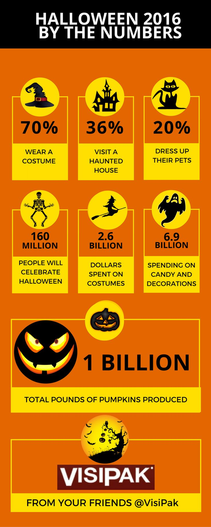 Fun infographic for Halloween 2016 from your friends at VisiPak, the clear choice in plastic packaging.  Visit our website for more info on clear plastic packaging tubes, donation containers, candy tubes, and plastic vials! (scheduled via TailWind app)