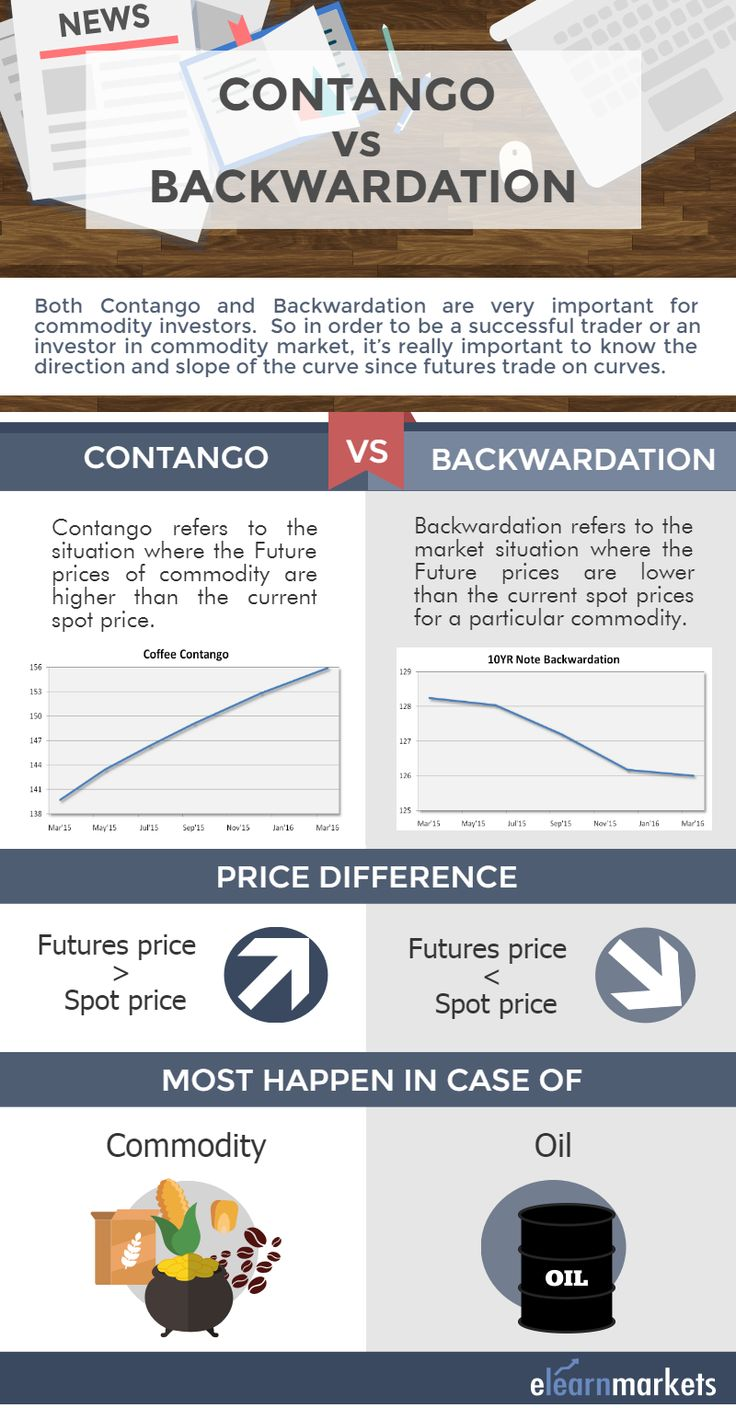This pin gives a quick glance at Contango and backwardation along with charts and examples.