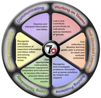 how to develop 21st century literacy