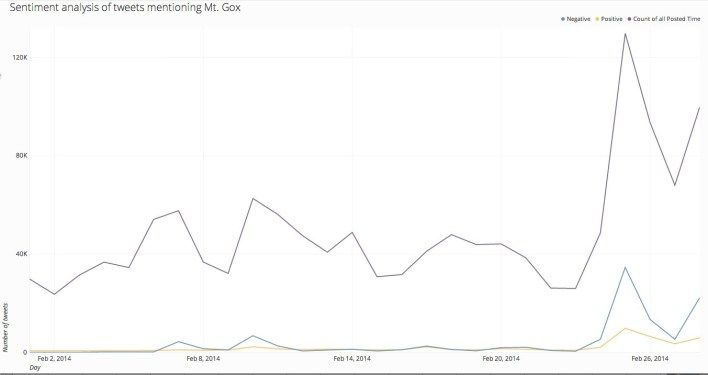 The #MtGox feat #Bitcoin Hashtag at Twitter