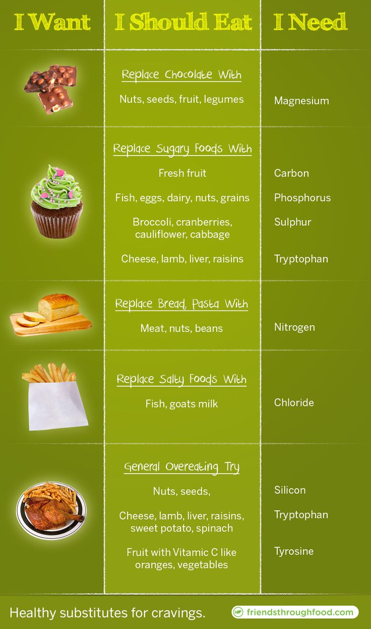 Healthy eating substitutes for cravings...I need to memorize this for everyday life!!!