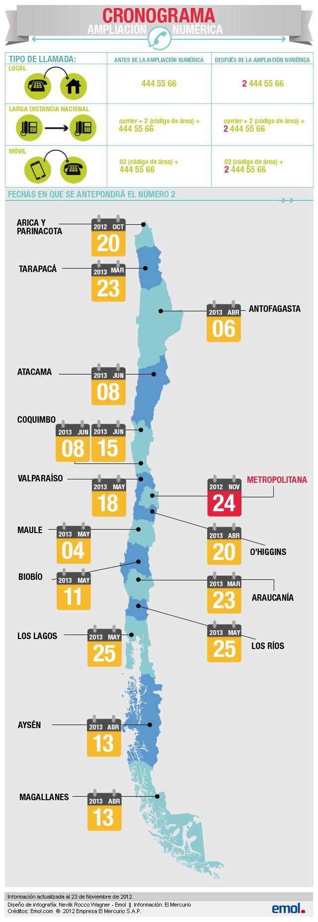 Infografía: Revisa cómo tendrás que llamar desde la medianoche a los teléfonos fijos de la RM | Emol.com