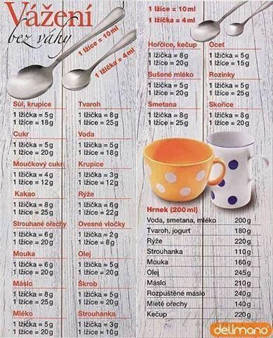 Obrázek z Recept - Vážení surovin bez váhy