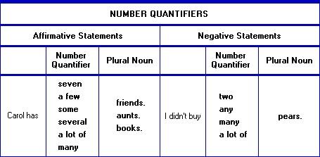 Number Quantifiers