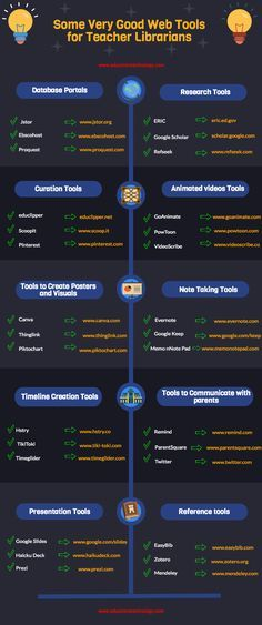 A Good Infographic Featuring 30 Web Tools for Teacher Librarians ~ Educational Technology and Mobile Learning
