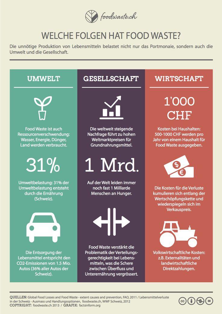 Welche Folgen hat Food Waste?