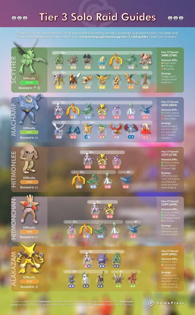 Pokemon GO Raid Boss Tier 3 Solo Guides | Pokemon go
