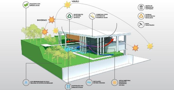 """A casa Botucatu teve como ponto de partida a orientação solar, segundo as diferentes épocas do ano. No inverno, a luz do sol é aproveitada para aquecer os ambientes internos, enquanto nos meses de calor, a cobertura age como um """"guarda-sol"""" e a ventilação cruzada refresca salas e varandas"""