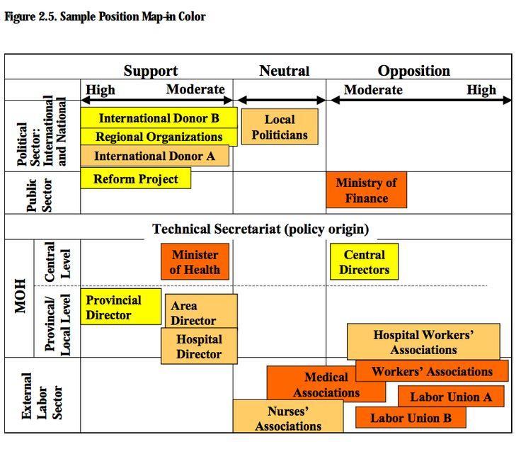 Exampl Erp Site Map: Stakeholder Analysis