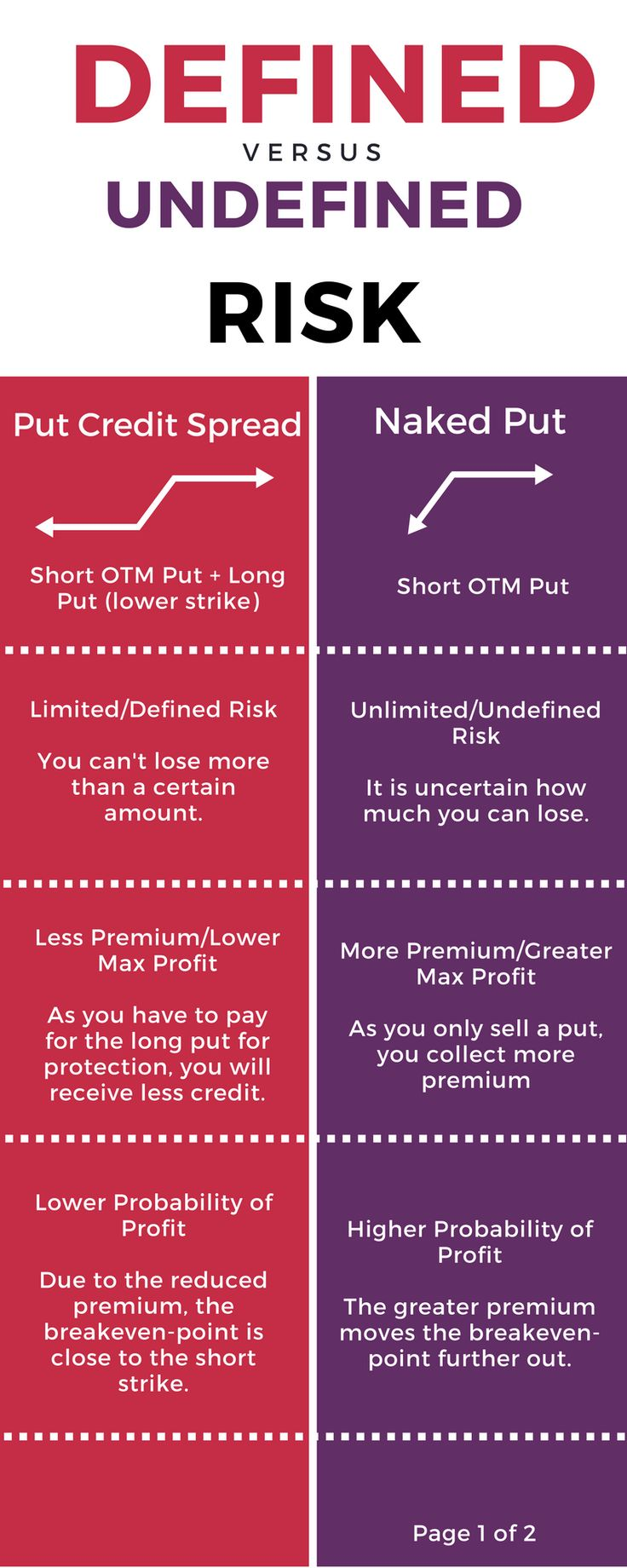 Just created thi Infographic about the differences of undefined vs defined risk options strategies.