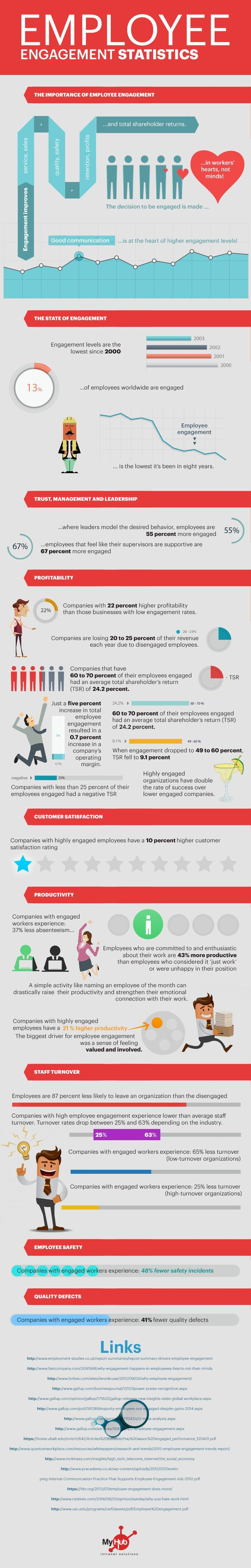 Employee Engagement #Infographic #Engagement #Management