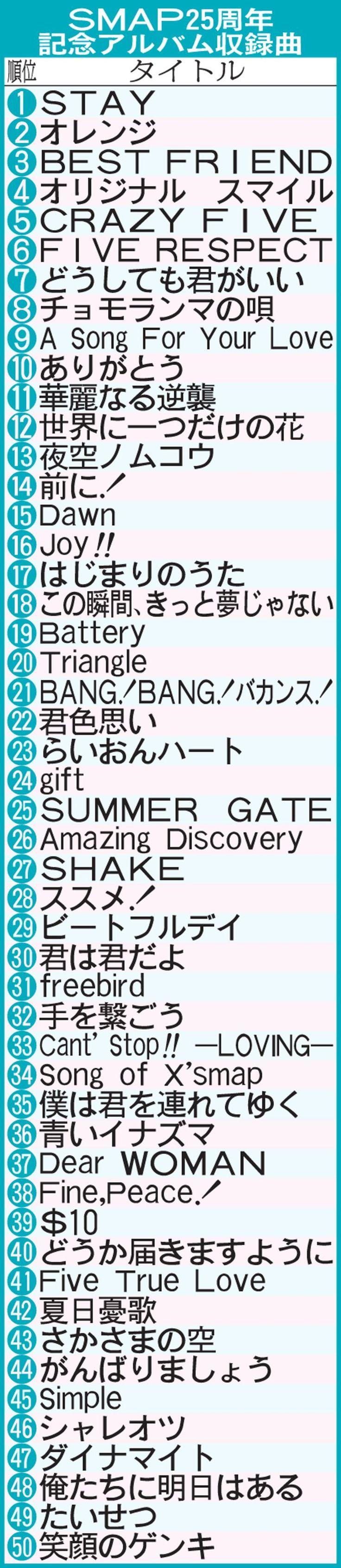 惜別SMAP厳選50曲、ファン1位は「STAY」 #SMAP #稲垣吾郎 #香取慎吾 #草なぎ剛 #中居正広 #木村拓哉