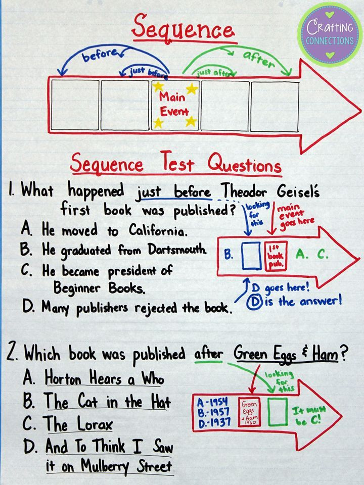 Sequence Anchor Chart Related Keywords Suggestions Sequence