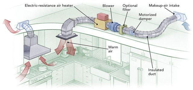Kitchen Hood Exhaust Duct Kitchen Exhaust Kitchen Ventilation Door Design