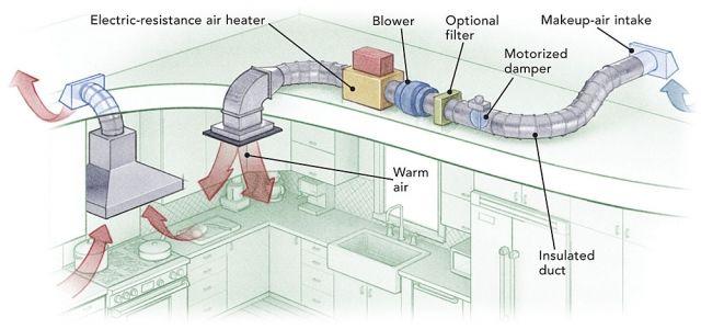 Kitchen Hood Exhaust Duct Cabinet Door Designs Kitchen Exhaust