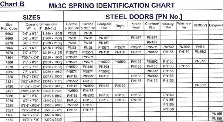 Garage door spring chart 2