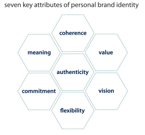 an analysis of the key attributes of a product or brand Determinant attributes in marketing are those aspects about products and services that determine why consumers buy products these attributes may vary among different types of products, depending.