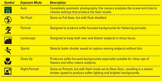 Nikon D90 Cheat Sheet (click through for the whole thing)