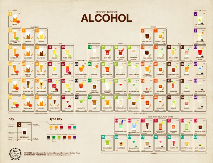 Mixology is an art form and a science. Periodic table of alcohol.