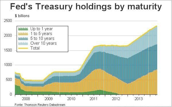 FED's Treasury holdings by maturity