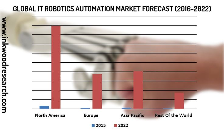 GLOBAL IT ROBOTIC AUTOMATION MARKET FORECAST 2016-2022 | INKWOOD RESEARCH Global It Robotic Automation Market  By Application (Adhesives Composites Construction Electrical & Electronics Paints & Coatings Wind Turbine & Other Applications) By Regions, Forecast 2016-2022.  Get Free Sample Report here: https://www.inkwoodresearch.com/reports/global-it-robotic-automation-market-forecast-2016-2022/ Or Email us at: sales@inkwoodresearch.com  #AI  #robotic #Automation  #IoT #Analytics…