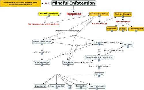 Howard Rheingold on Infotention Filters