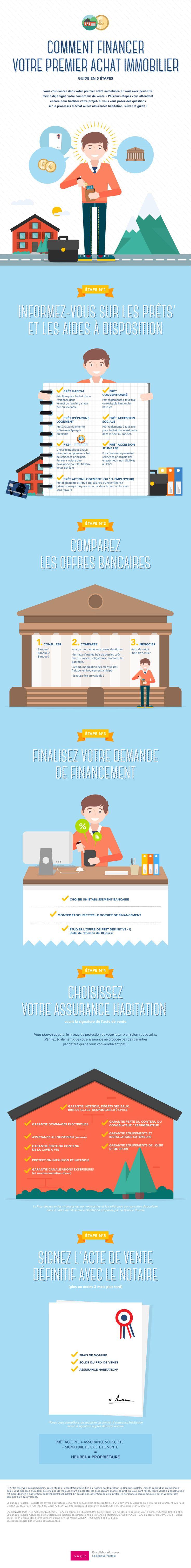 Credit Immo – La Banque Postale
