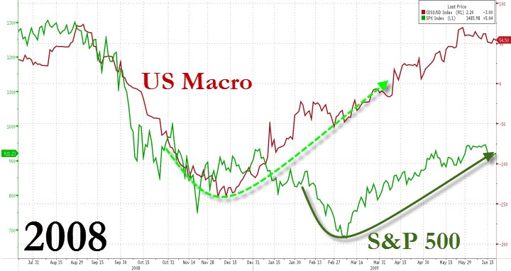 As the market cratered in last 2008 / early 2009, so US Macro data had already started to outperform and sure enough, soon after, stocks began to bottom and rally...
