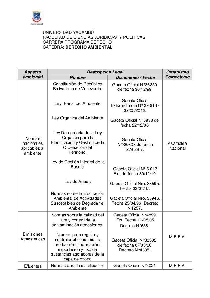 UNIVERSIDAD YACAMBÚ             FACULTAD DE CIENCIAS JURÍDICAS Y POLÍTICAS             CARRERA PROGRAMA DERECHO           ...