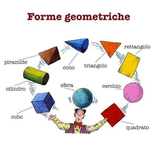 Forme geometriche Perfeziona il tuo italiano con www.impariamoitaliano.com