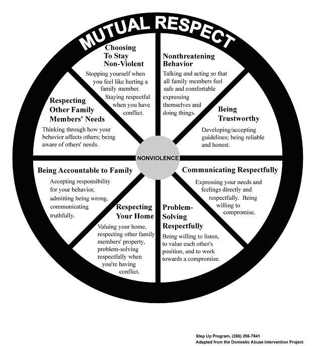 essays on respect for others An essay on respecting elders for kids and students  respect does not mean allowing your children to  next post next an essay on respecting others for kids and .