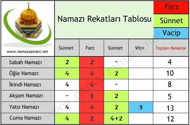 Pin By Faizal Ansari On Namaz Kilmak Learn Islam Muslim Prayer Mecca Wallpaper