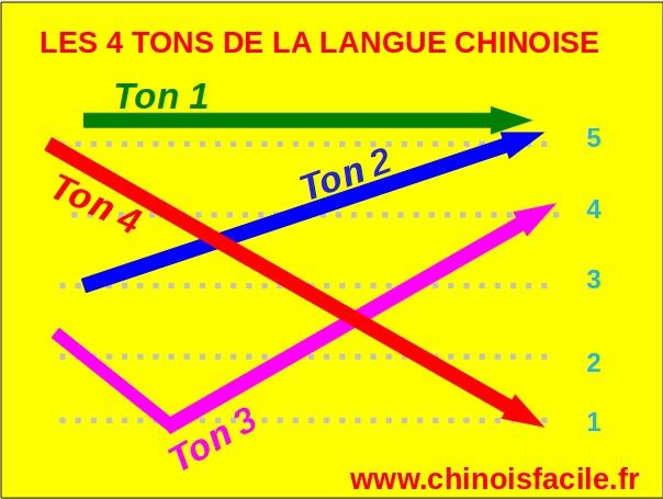 Les 25 meilleures id es concernant langue chinoise sur for Apprendre la cuisine chinoise