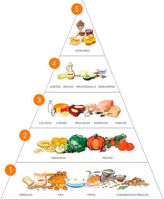 17 mejores ideas sobre pir mide de los alimentos en pinterest lista de comida sana consejos - Piramides de alimentos saludables ...