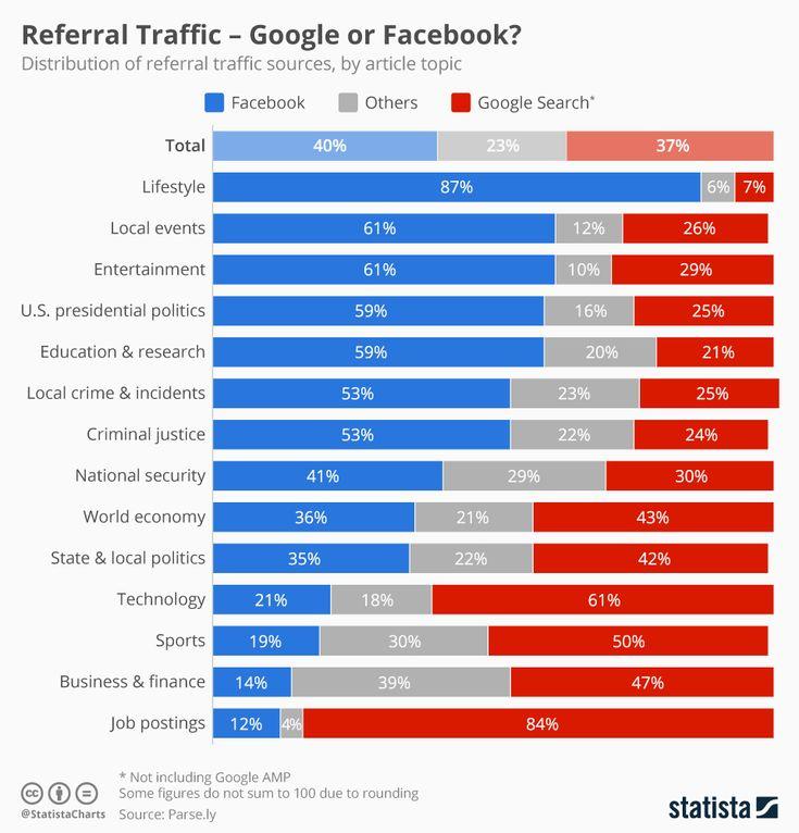 Referral Traffic - Writing For Social Media