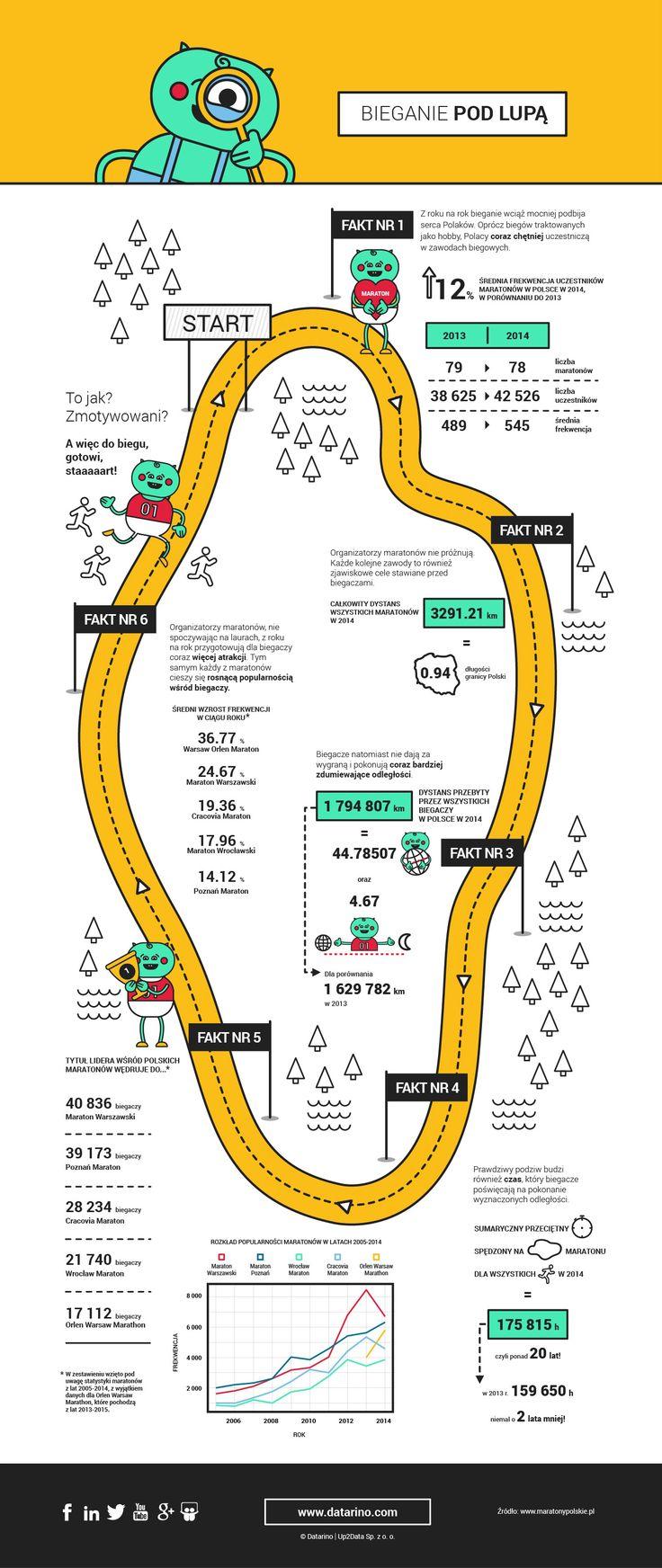 http://datarino.com/infografika-maratony