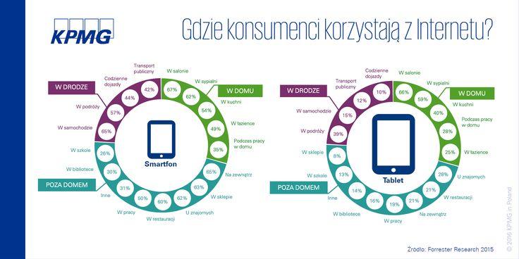 Gdzie konsumencji korzystają z internetu? #ubezpieczenia #smarfon #aplikacje #KPMG #KPMGPoland