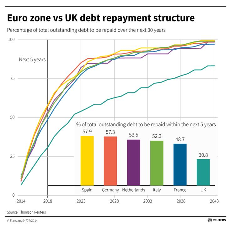 Euro zone debt repayment structure