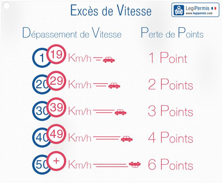 Excès de vitesse, amende et tarif
