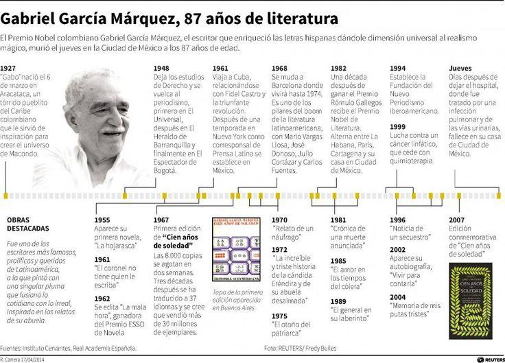Gabriel García Márquez, 87 años de literatura.