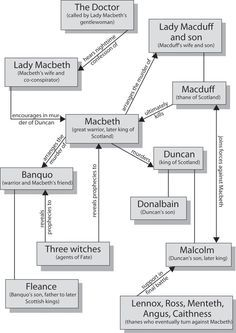 best macbeth characters ideas shakespeare  good and evil in macbeth essay ideas topics in this paper essays related to macbeth good vs evil that he can differentiate good from evil